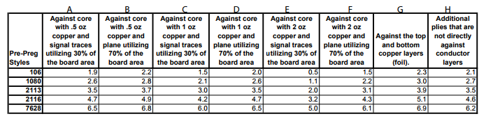 multilayer pcb thickness chart