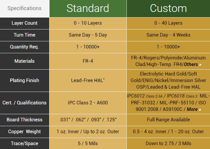 Standard vs  Custom Spec Printed Circuit Boards | Advanced