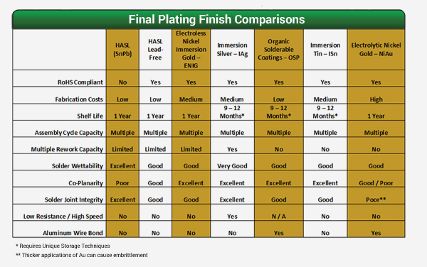 PCB Finishes – Printed Circuit Board Finishes | Advanced